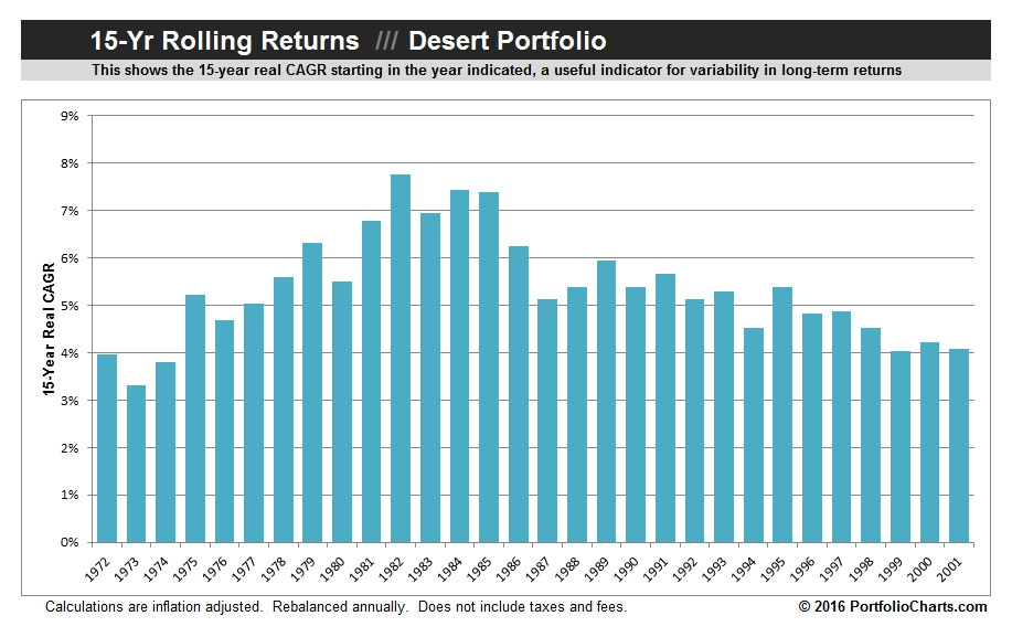 desert-portfolio-rolling-returns-2016