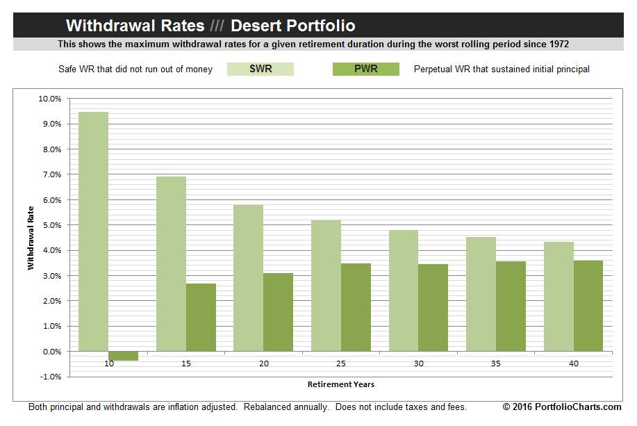 desert-portfolio-withdrawal-rates-2016-1