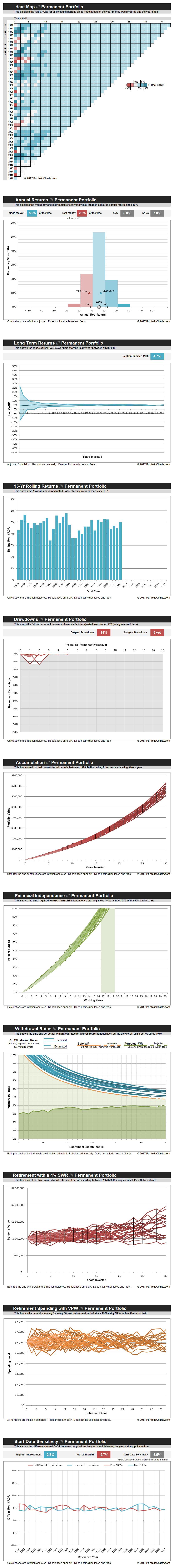 Permanent-Portfolio-20170428