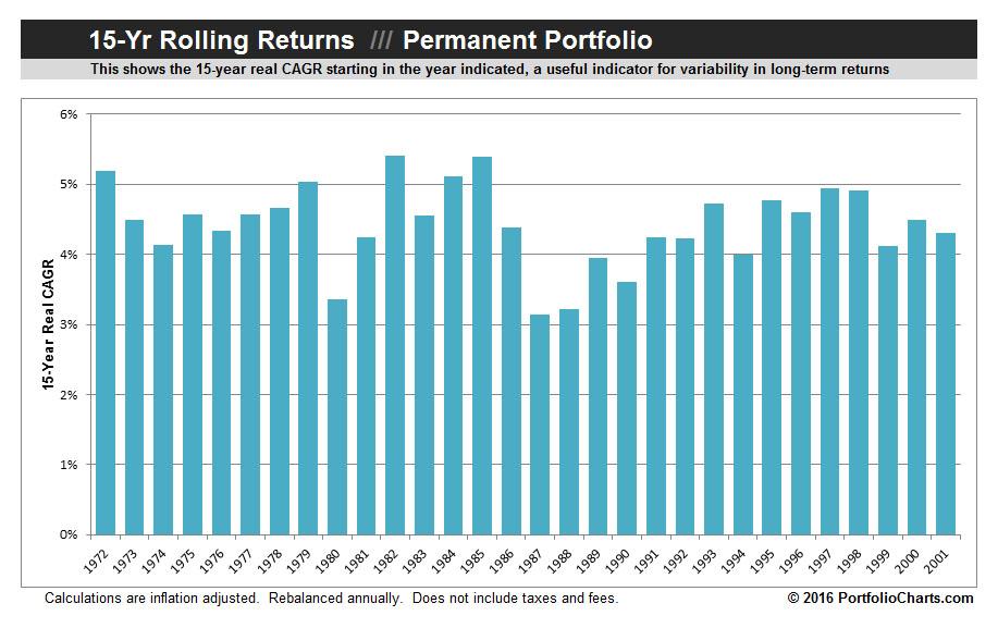 permanent-portfolio-rolling-returns-2016