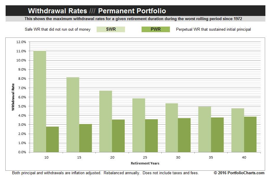 permanent-portfolio-withdrawal-rates-2016-1