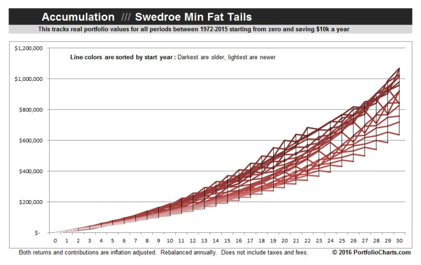 Swedroe-Min-Fat-Tails-Accumulation