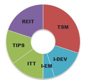 swensen-portfolio-asset-allocation