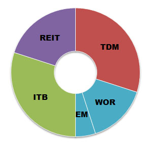 Swensen-Portfolio-Asset-Allocation