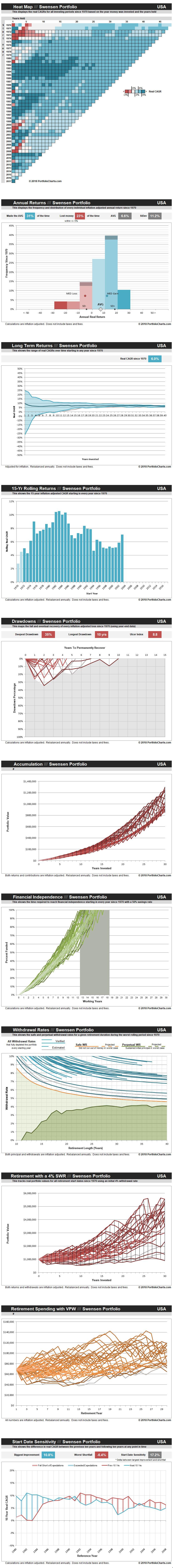 swensen-portfolio-USA-20180508