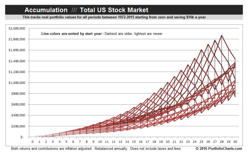 Total-Stock-Market-Accumulation