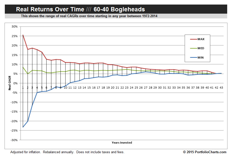 60-40 Bogleheads Real Returns Over Time Funnel Chart