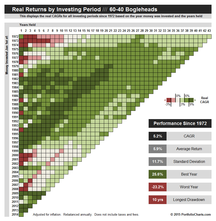 60-40 Bogleheads Real Returns by Period Pixel Chart