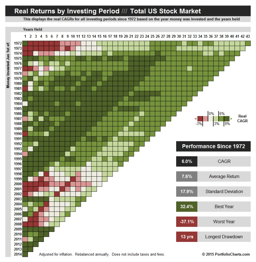Total US Stock Market Returns by Period Pixel Chart