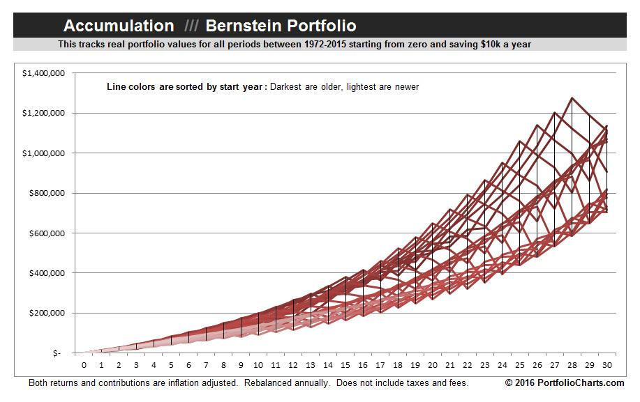 Bernstein-Portfolio-Accumulation