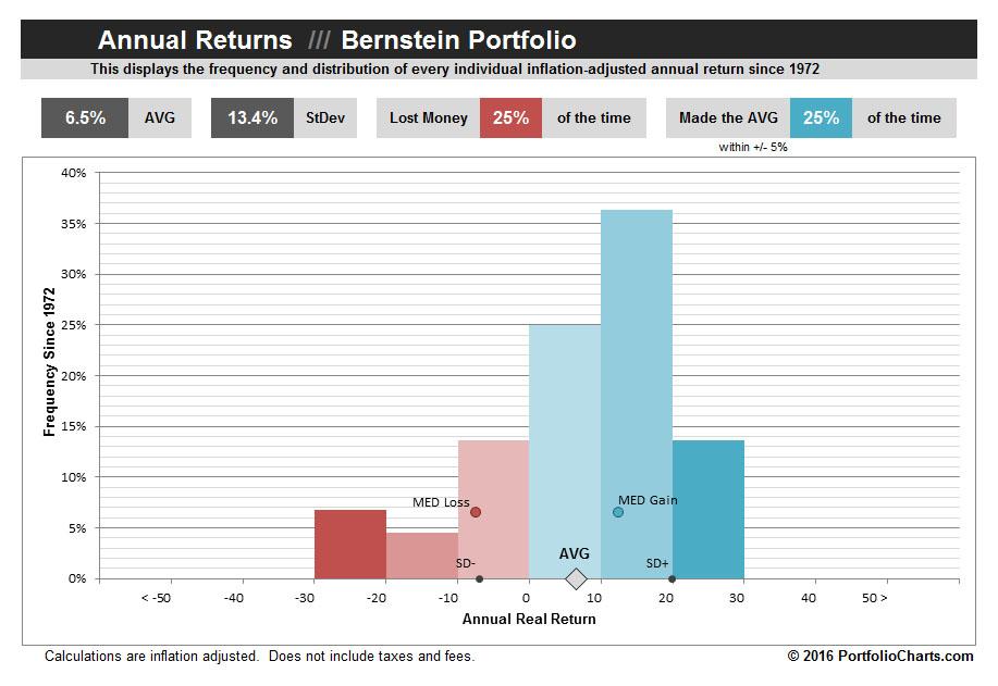 Bernstein-Portfolio-Annual-Returns