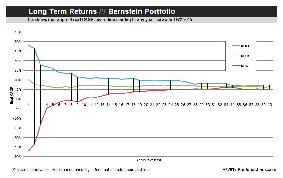 Bernstein-Portfolio-Long-Term-Returns