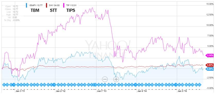 Bonds vs STT and TIPS