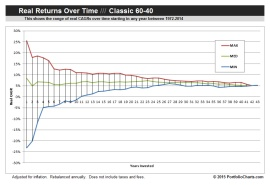 Classic 60-40 CAGR Funnel Chart