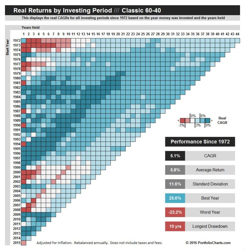 Classic 60-40 Pixel Chart