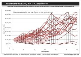 Classic 60-40 Retirement Chart