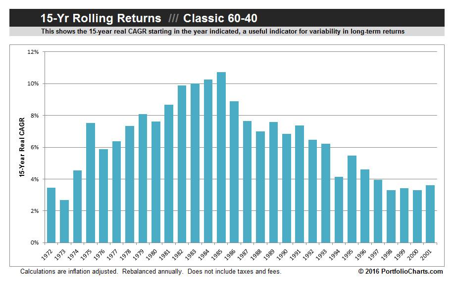 classic-60-40-rolling-returns-2016