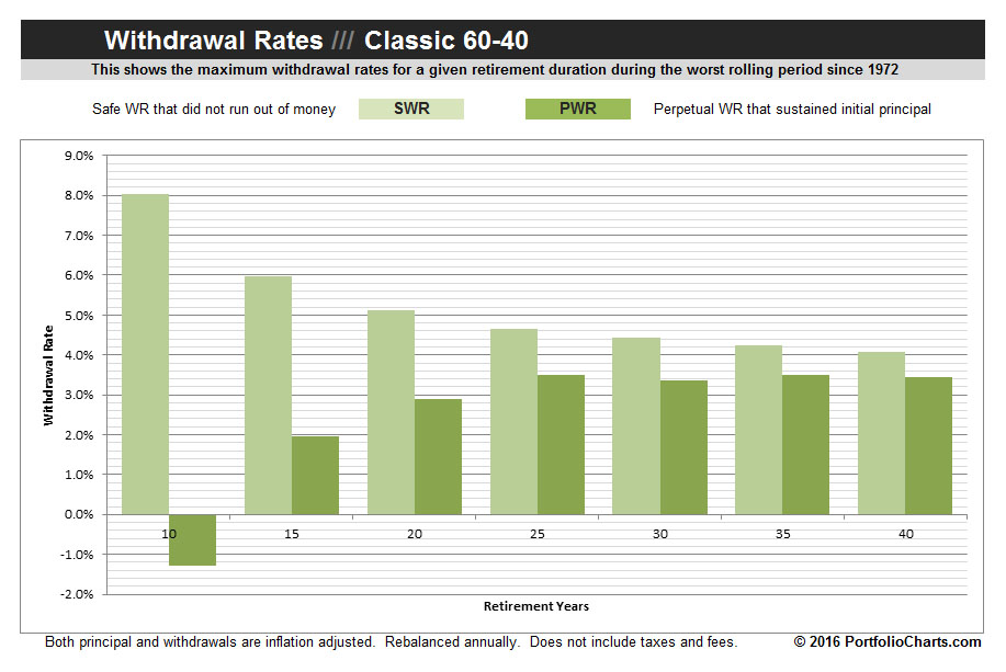 classic-60-40-withdrawal-rates-2016-1