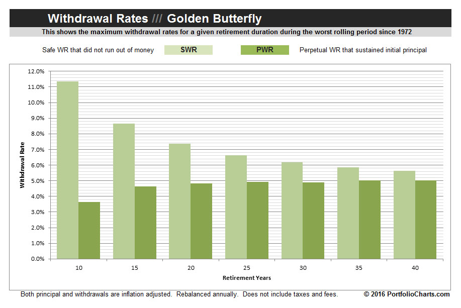 golden-butterfly-withdrawal-rates-2016-1