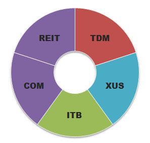 Ivy-Portfolio-Asset-Allocation