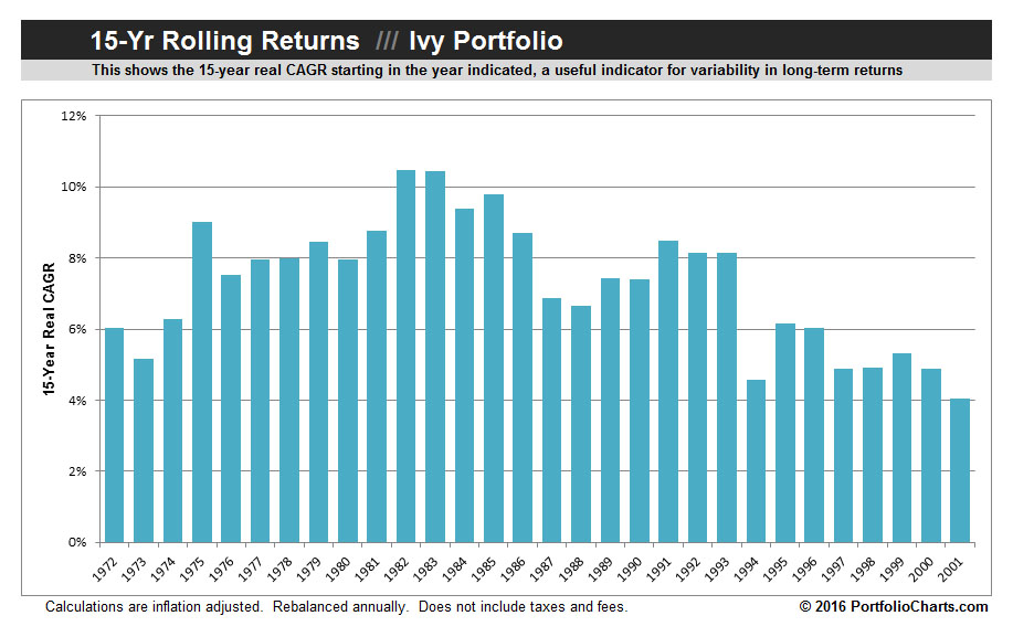 ivy-portfolio-rolling-returns-2016