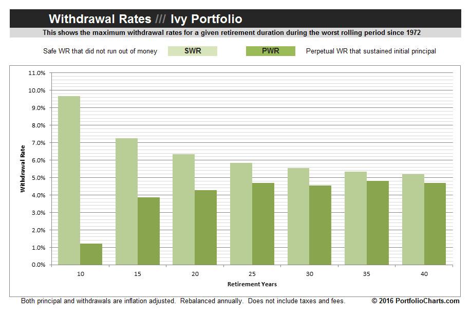 ivy-portfolio-withdrawal-rates-2016-1