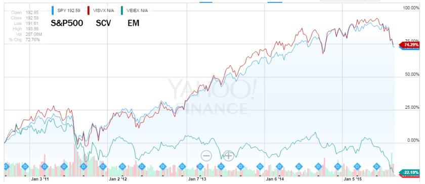 Stocks vs SCV and EM