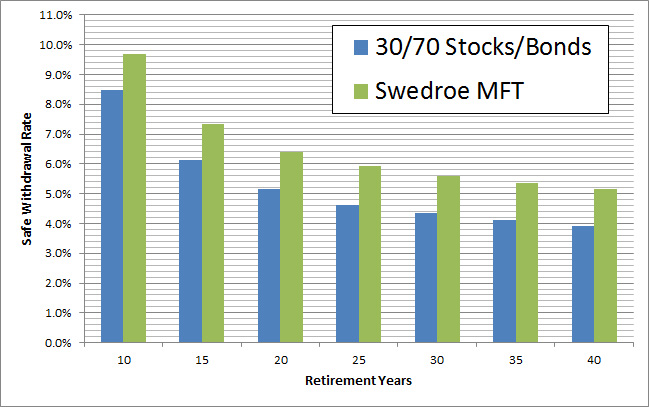 Swedroe vs Stocks and Bonds