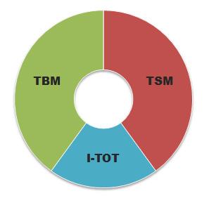 Three Fund Asset Allocation Chart