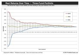 Three Fund CAGR Funnel Chart