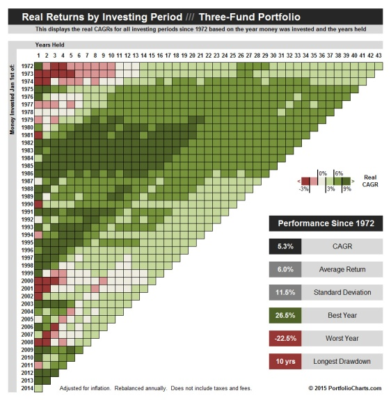 Three Fund CAGR Pixel Chart