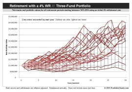Three Fund Retirement Chart