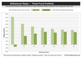 Three Fund Withdrawal Rates Chart