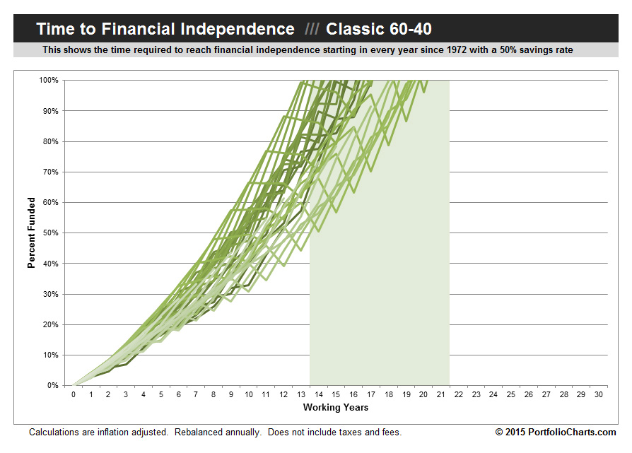 Classic 60-40 Time To Financial Independence