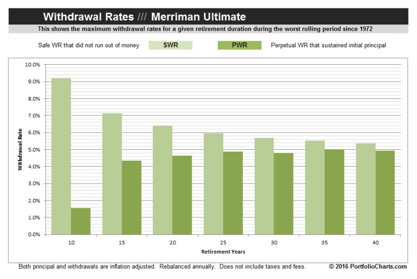 merriman-ultimate-withdrawal-rates-2016-1