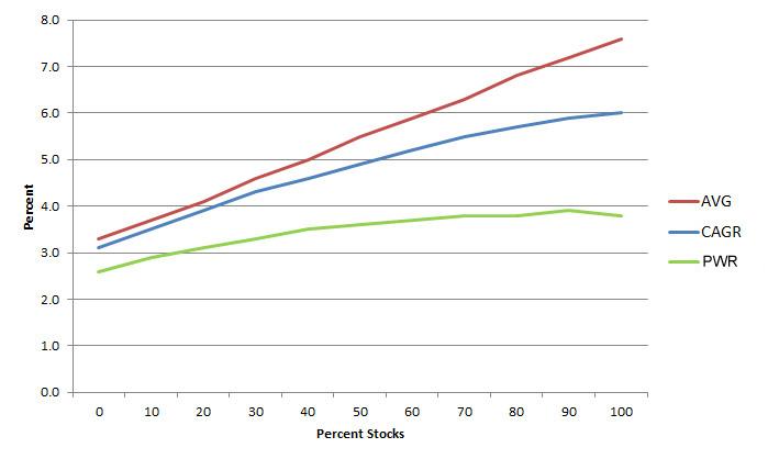 stock-bond-3-b