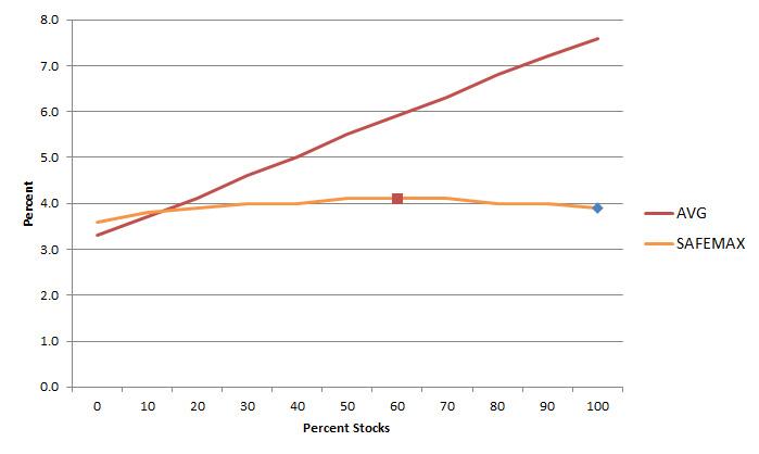 Stock-Bond-6