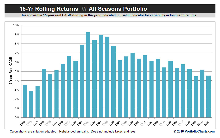 all-seasons-rolling-returns-2016