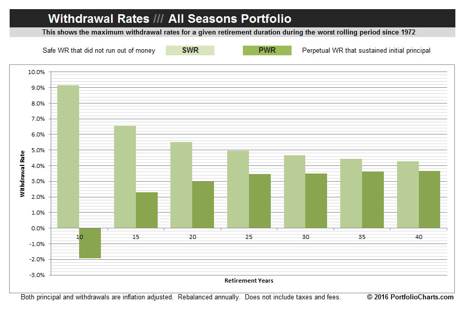 all-seasons-withdrawal-rates-2016-1