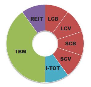 coffeehouse-portfolio-asset-allocation