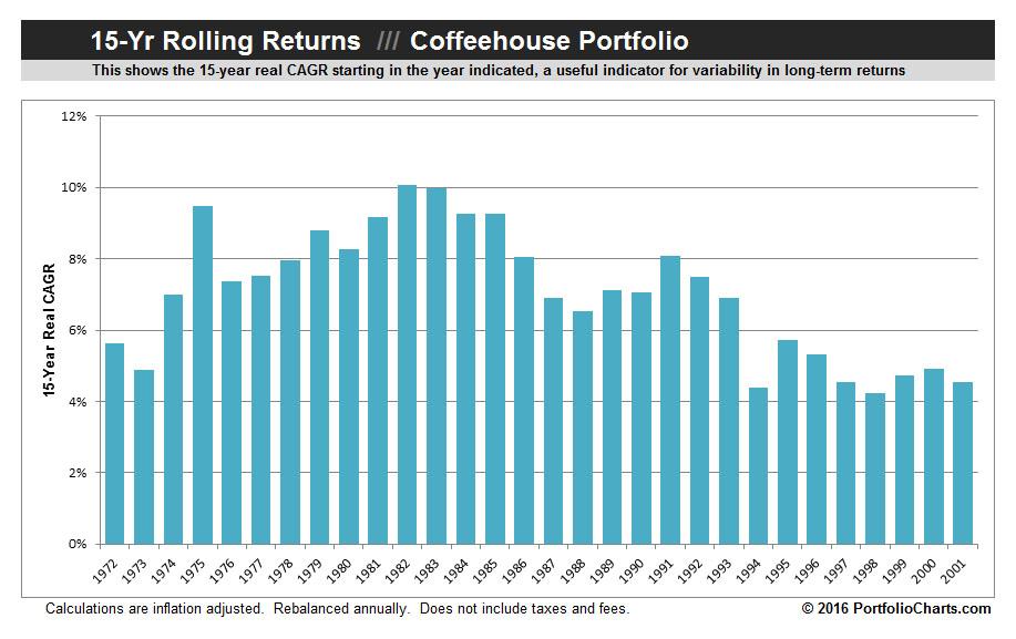 coffeehouse-portfolio-rolling-returns-2016