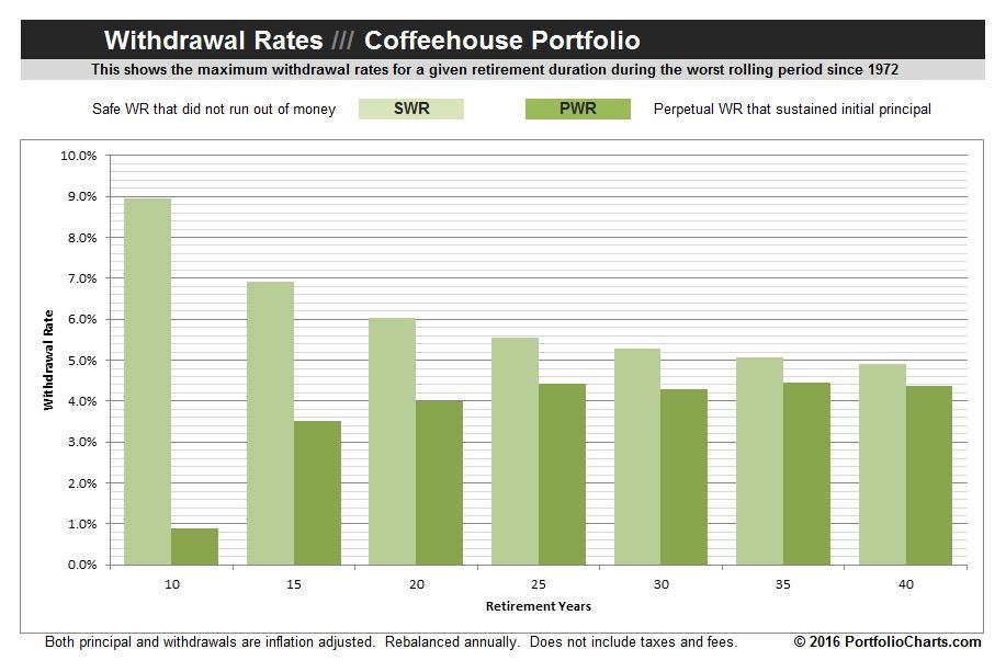 coffeehouse-portfolio-withdrawal-rates-2016-1