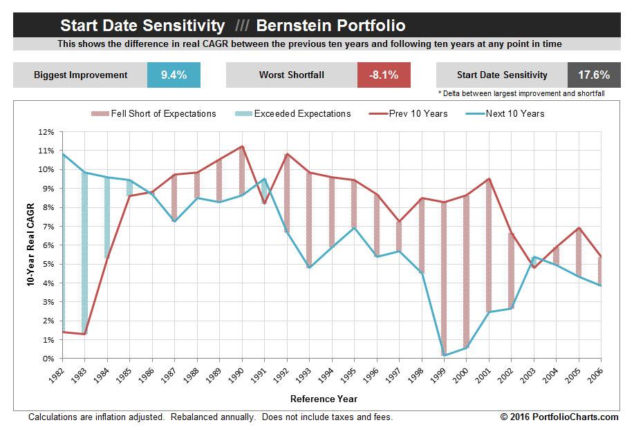 Bernstein Portfolio Start Date Sensitivity Chart
