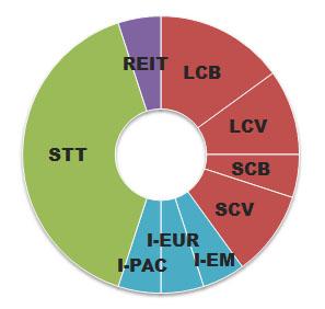 cowards-portfolio-asset-allocation