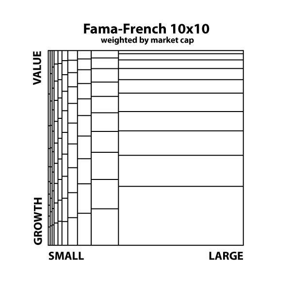 FF10x10 market weight