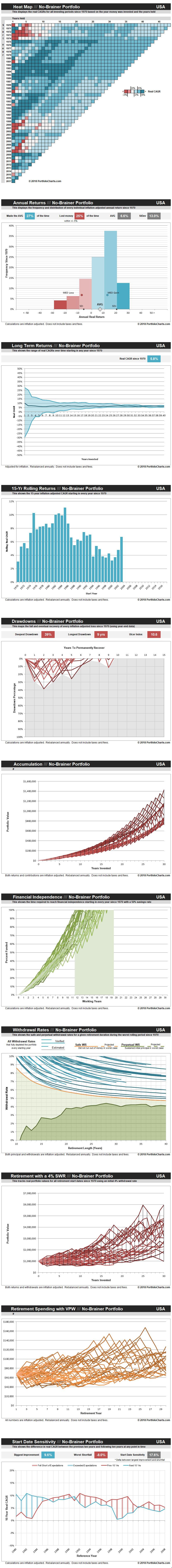 no-brainer-portfolio-USA-20180508