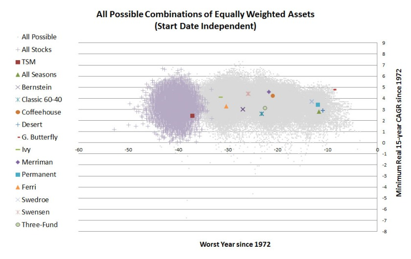 All-Possible-Portfolios-vs-Stocks