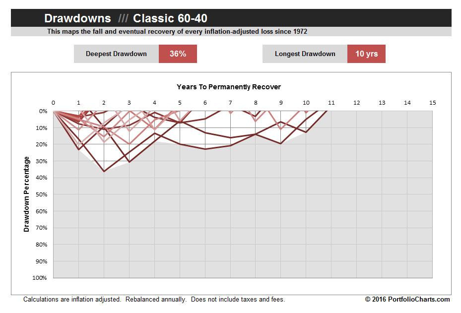 classic-60-40-drawdown-2016