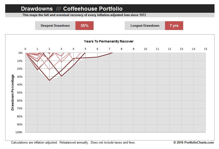 coffeehouse-portfolio-drawdown-2016