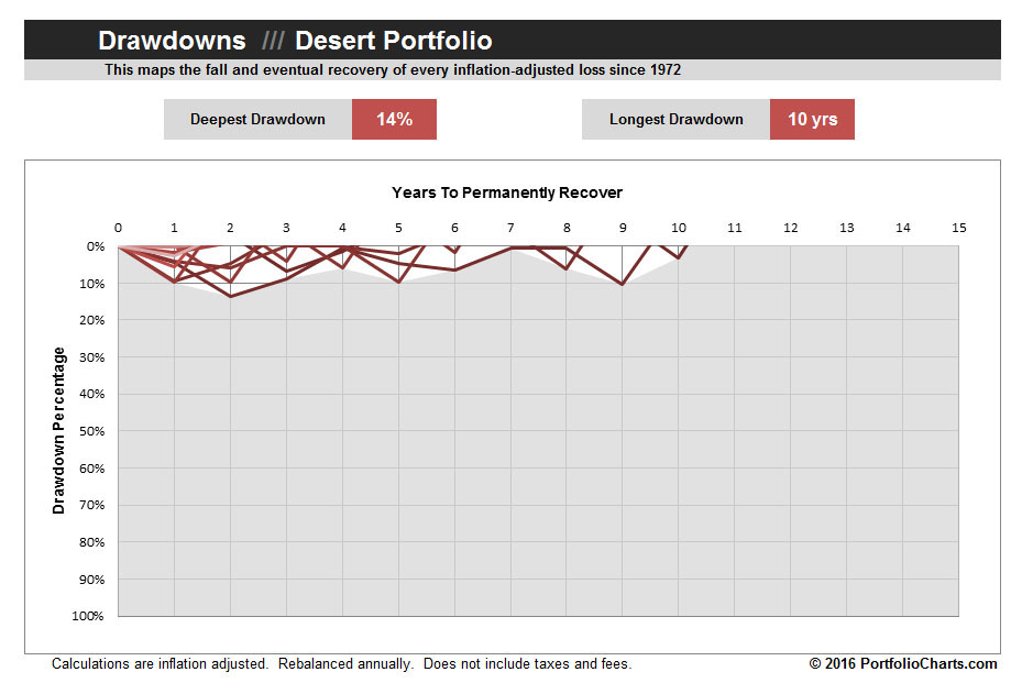 desert-portfolio-drawdown-2016